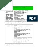 Práctica Energías Convencionales, Limpias y Su Tecnología Tema Ventajas y Desventajas Del Almacenamiento de Energía