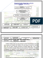 Carta Organisasi Linus2013