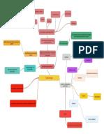 Mapa Mental Sobre Epistemologia