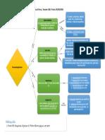 Mapa conceptual acerca del metabolismo de gluconeogénesis