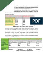 Etude financière.docx