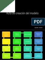 Ruta de Creación Del Modelo