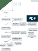 Mapa conceptual de estructura molecular.pdf