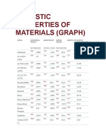 Acoustic Properties of Materials (Graph)