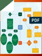 Mapa Conceptual ESTATICA Y RESISTENCIA DE MATERIALES