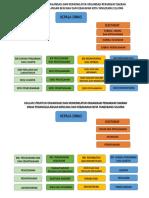 Nomenklatur BPBD Dan DAMKAR