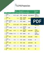 ILCO PHOS Range of Products