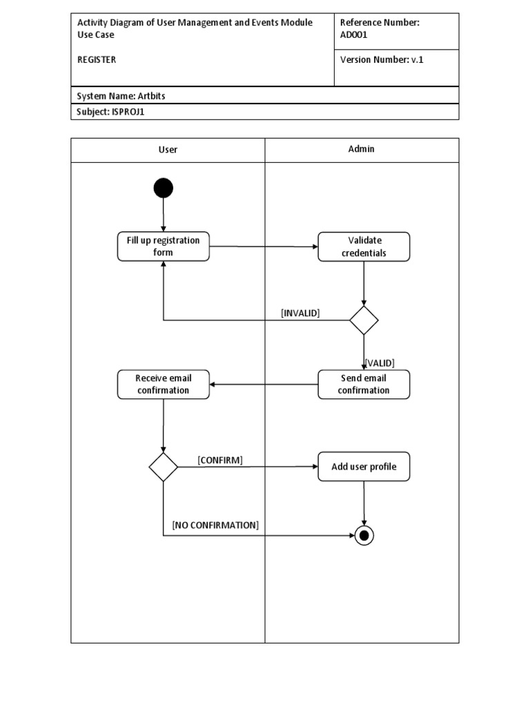 Activity Diagram Final Version Of Proposed System Use Case E Commerce