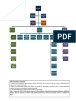 organograma do MS