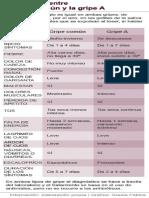 Diferencias Entre Gripe a y Gripe Comun