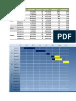 Diagrama de Gantt para proyectos
