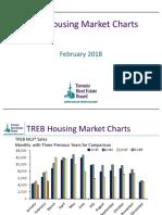 treb housing market charts-february 2018