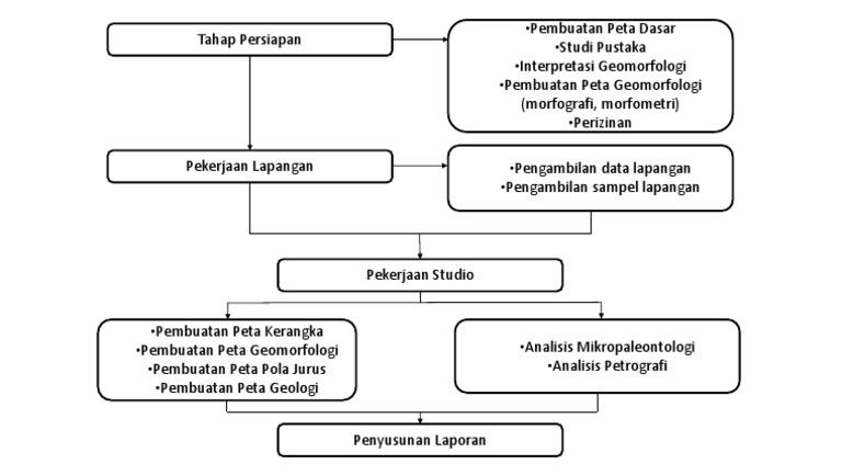 Diagram alir pgl ccuart Choice Image