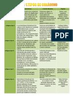 128900548-Tipos-de-colageno-tabla.pdf