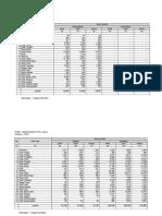 (Data Peternakan Updated) Pemotongan Ternak