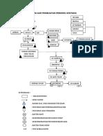 Diagram Alir Pembuatan Perkedel Kentang