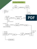 Flow Diagram Industri Deterjen
