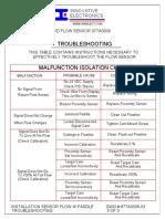10-87TA0006-03 Installation Sensor, Flow, W Paddle Troubleshooting