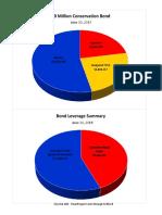 Conservation Bond Charts