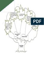 Mapa Conceptual de Filosofía