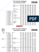 Crankworx Rotorua 2018 - Giant Toa Enduro Challenger presented by Camelbak Results
