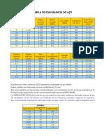 Tabela de Bitola Aço