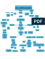 Introduccion a La Antropologia Juridica _ Mapa Mental