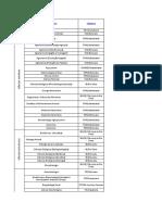 Rela Doutorados UNESP 2018