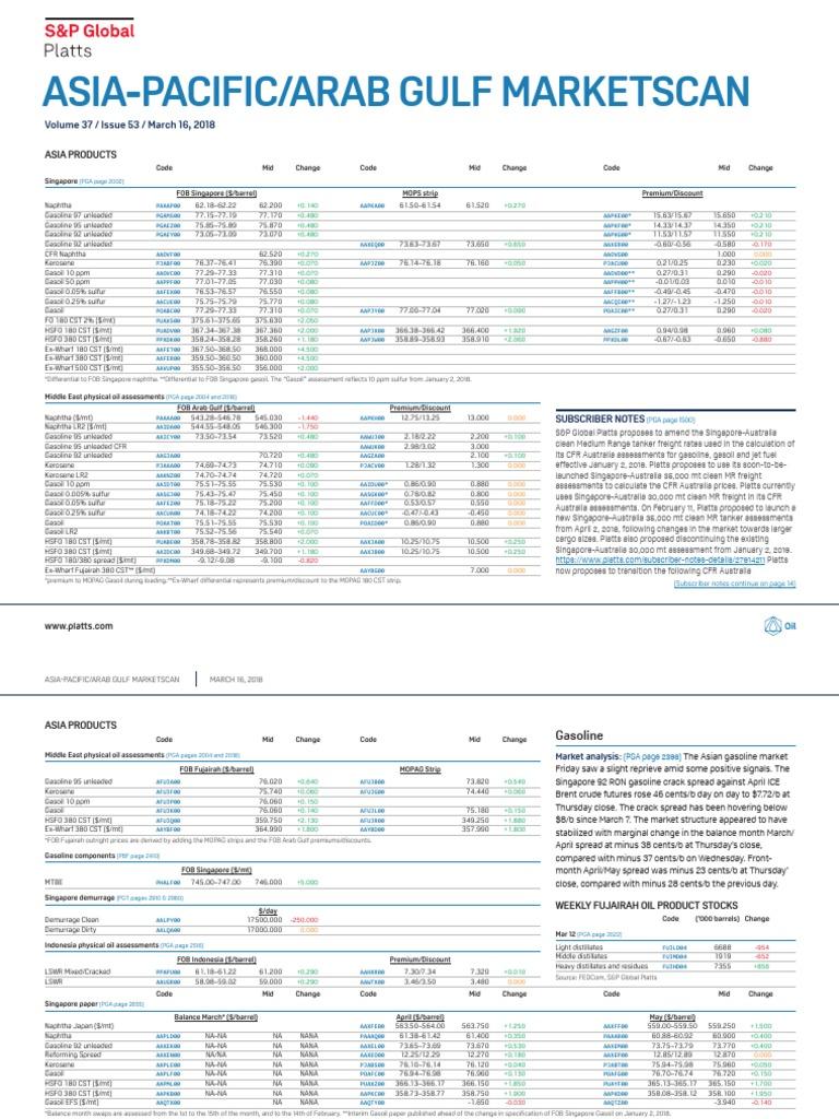Platts european marketscan