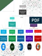 Mapa Conceptual Computadora