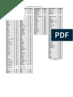 Platform Fuggetlen Csatornasorrend