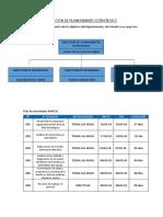 Estructura Organizacional - Actividades (Plan. Estrat.)