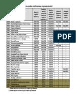 Plan de Estudios de La Maestría en Ingeniería Industrial Vigente