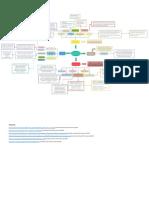 farmacos mapa mental