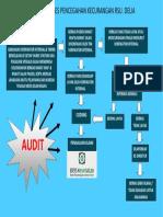 Alur Proses Pencegahan Fraud