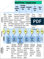 Tata Motors Vehicle NPI Process – Conceptual Overview