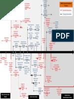 292061646-Fidic-Timeline-Final.pdf