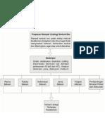 Tahap Analisis Sampel Cutting (Geothermal)