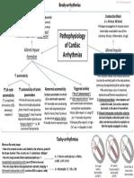CardiacArrhythmiasPathophysiology.pdf