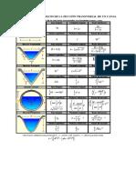 Formulario de Hidraulica II