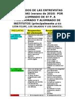 ENTREVISTA  DE 6º P. DEL FERNANDO II AL  IES