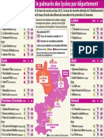 Midi Libre - Découvrez les meilleurs lycées de la région