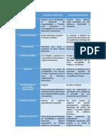 Diferencias Auditoría de Gestión