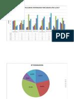 Graf Analisis Percubaan 1 Dan 2 2017