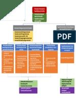 Pohon Kinerja Badan Perencanaan Dan Pembangunan