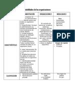 Modalidades de Organizaciones