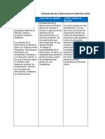 El Desarrollo de La Democracia en América Latina Aaatyr