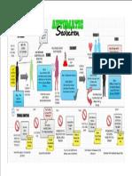 Automatic Seduction System Visual Cheat Sheet