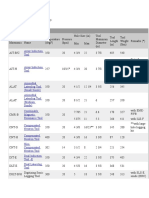 Schlumberger Wireline Tool Ratings