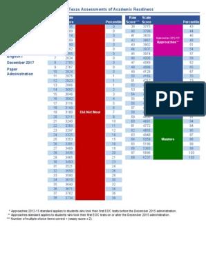 staar raw score conversion table english i | Standardized